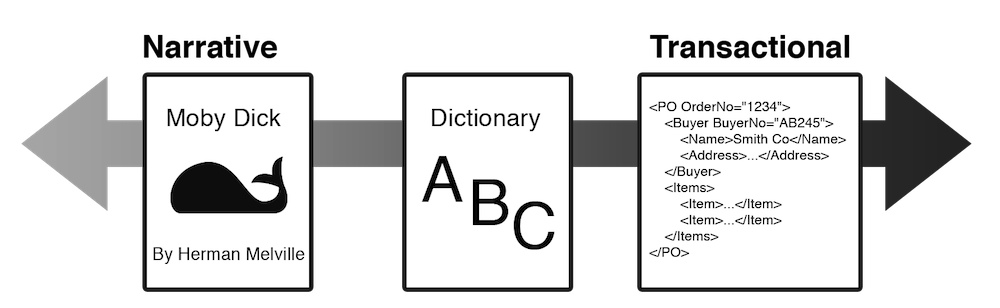 "A two-headed arrow, representing a continuum is labeled ""Narrative"" on the left end and ""Transactional"" on the right end. Three boxes overlay the arrow, with Moby Dick at the narrative end, an invoice at the transactional end, and a dictionary in the middle."
