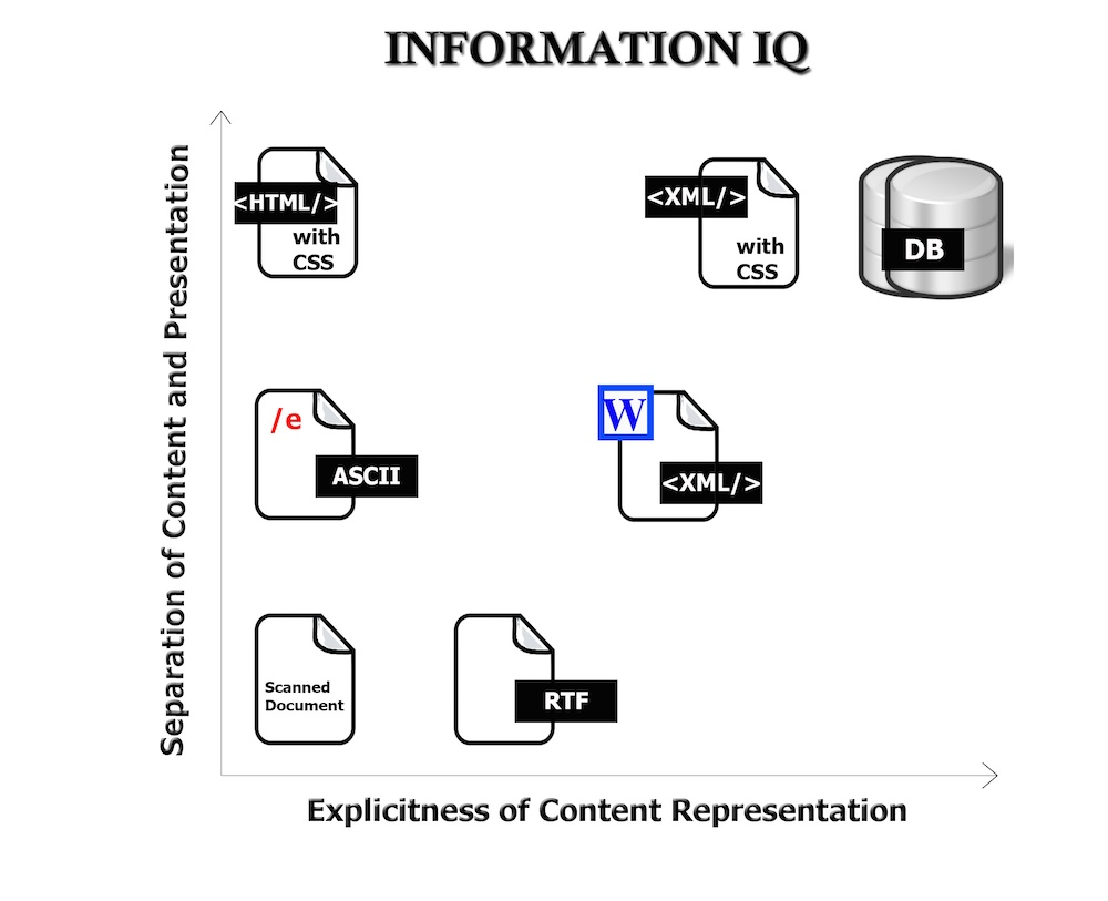 "A graph is labeled ""Explicitness of Content Representation"" and ""Separation of Presentation and Content."" Icons, represent storage units, such as a scanned document, word processor files, HTML and XML files and a database."