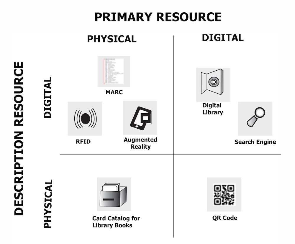 "A chart with four quadrants in a 2x2 matrix. The top of the chart is horizontally labeled ""Primary Resource"" with sub-headings of ""Physical"" and ""Digital"" on the left and right sides respectively. The left side of the chart is labeled ""Description Resource"" with sub-headings of ""Physical"" and ""Digital"" on the upper and lower rows respectively. Each quadrant contains icons representing, for example, a card catalog and a QR code."