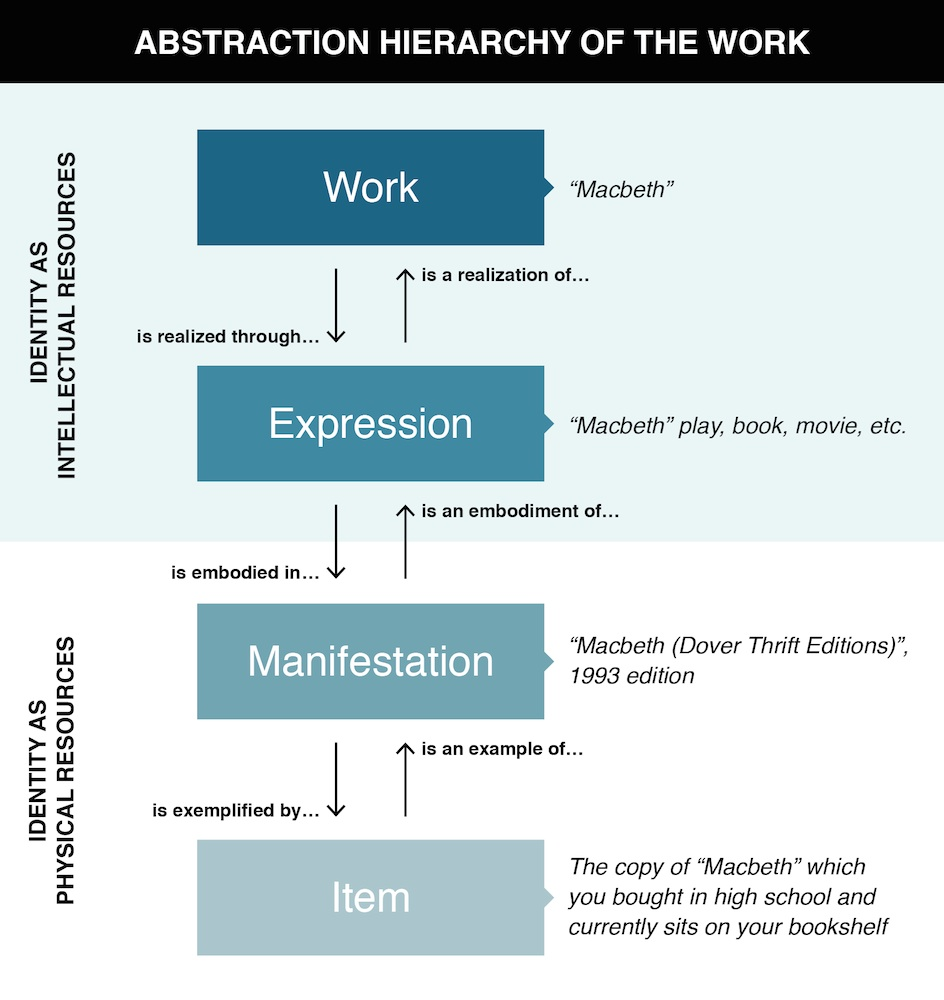 "Complex information. A graphical representation of the ""Abstraction Hierarchy of the Work"" in which a ""Work"" is realized through an ""Expression,"" which is embodied in a ""Manifestation"" that is exemplified by an ""Item."" The reverse relations are also presented, in which an item is an example of a manifestation, which is an embodiment of an expression that is the realization of the work. Offered as exemplars: Macbeth is a work; plays, books, and movies are expressions; a specific, citeable edition is a manifestation; and your very own high school copy of Macbeth is an item."