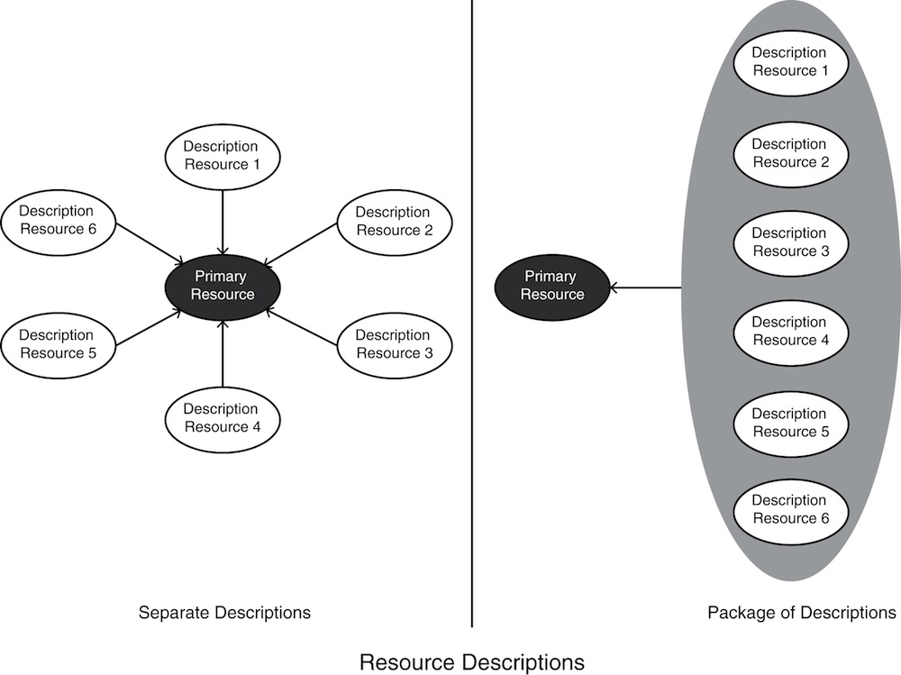 """Two contrasting architectures for resource description are depicted. The first architecture, labeled """"Separate Descriptions,"""" presents a central oval labeled """"Primary Resource"""" surrounded by six ovals labeled """"Description Resource"""" each with an arrow to the central oval. The second architecture, labeled """"Package of Descriptions,"""" presents a collection of """"Resource Description"""" ovals with a single arrow to an oval labeled """"Primary Resource."""""""