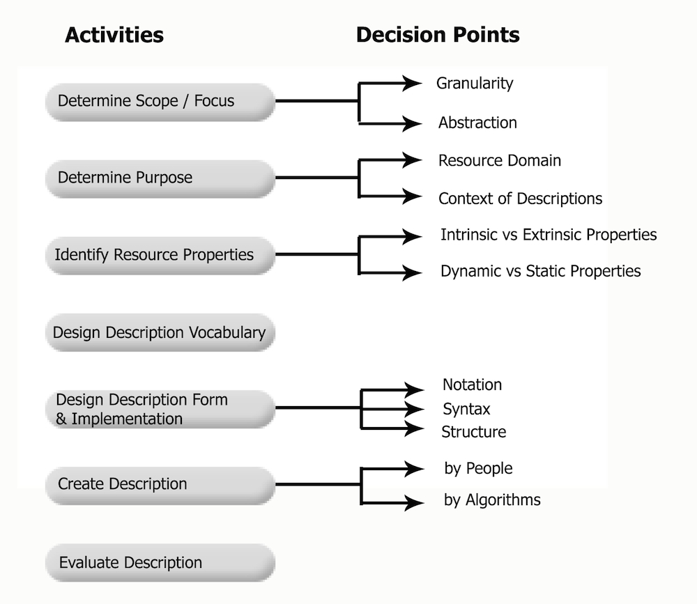This chart summarizes the process of describing resources, listing seven steps and some of the related decision points.