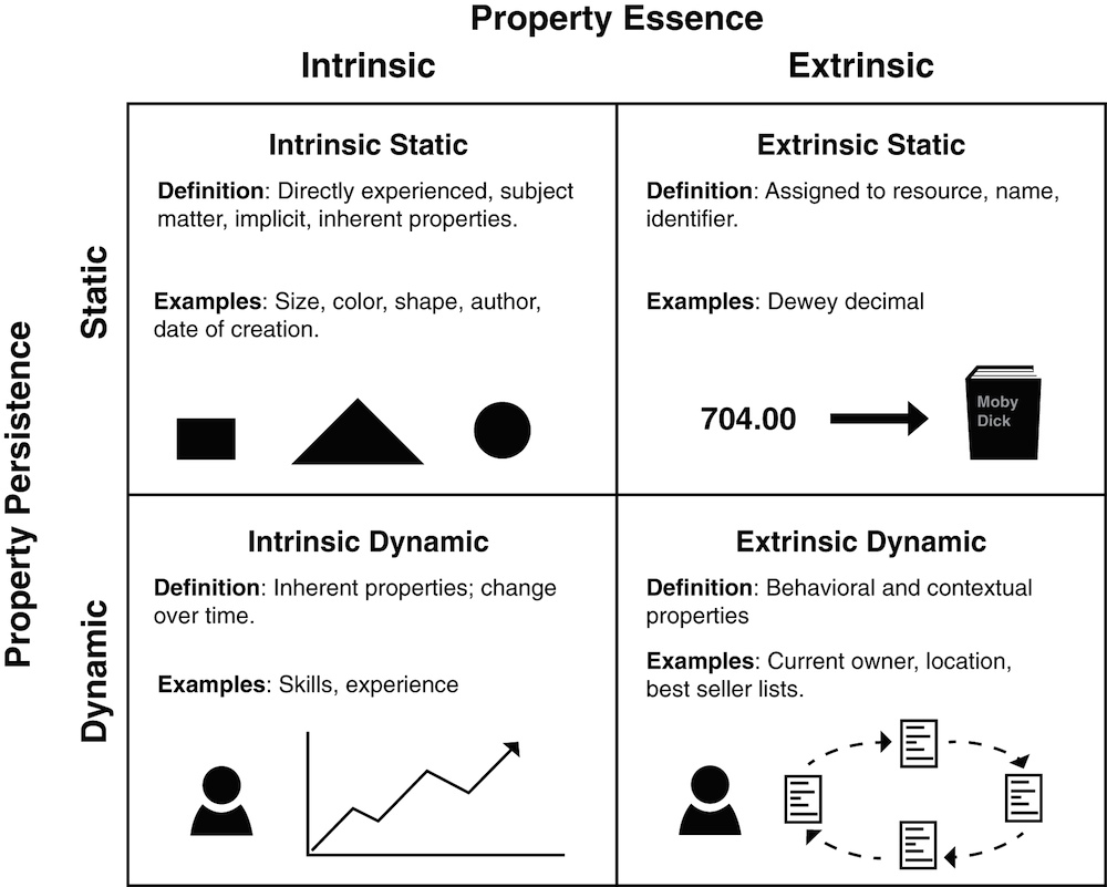 "A matrix of ""Property Essence"" (Intrinsic vs Extrinsic) and ""Property Persistence"" (Dynamic vs Static). Definitions and examples from the text are summarized here."