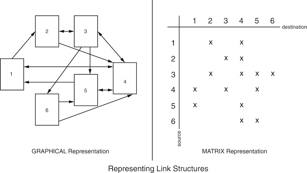 Two representations (graphic and matrix) of the structure of links between web resources.