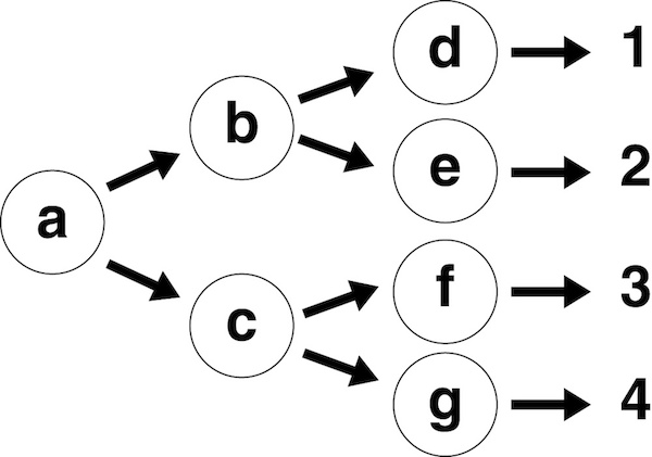A graphical representation of nested dictionaries as a tree.