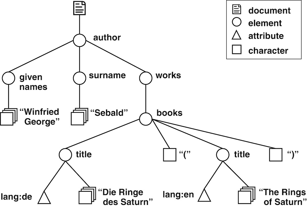A graphical representation of an XML document as a tree containing element, attribute and character nodes.