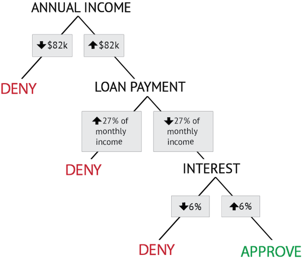 Flow chart. Deny loan if annual income below $82k; deny loan if loan payment is above 27% of monthly income; deny loan if interest rate below 6%; otherwise approve loan.