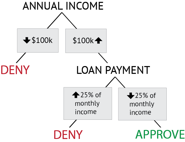 Flow chart shows decision points. Deny loan if income below $100k; otherwise, deny if loan payment above 25% of monthly income; otherwise approve loan.