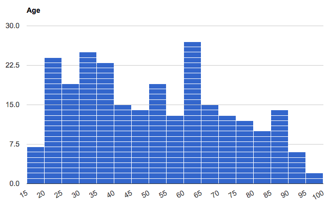 A histogram presenting the distribution of ages of test subject. Peaks occur from 20–40 years, 50–55 years, 60–65 years, followed by a steady decline toward 100 years, except for a notable bump at 85–90 years old.