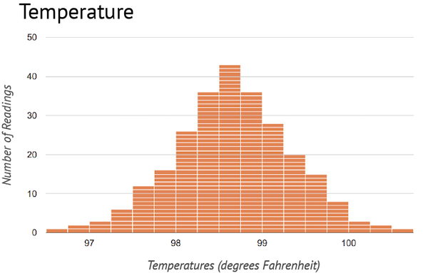 A histogram presenting distribution ranging from 96.8 to 100.6 degrees Fahrenheit. A bulge or bell shape occurs between 98.2 and 99.4 degrees, with a peak at 98.7 degrees.