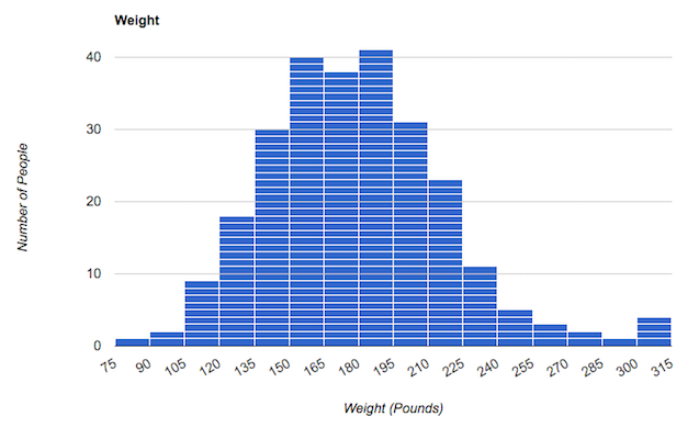 A histogram presenting weight distribution among the test subjects. There are two noticeable bumps in the number of subjects whose weights were recorded at 150–165 pounds, and again at 180–195 pounds. There are an equal number of subjects in the 75–105 pound range and in the 300–315 pound range.