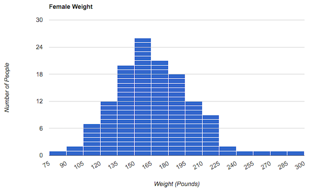 A histogram presenting weight distribution among the female test subjects. There is a noticeable bumps in the number of subjects whose weights were recorded at 140–160 pounds. There are an equal number of female subjects in the 75–105 pound range and in the 255–300 pound range.