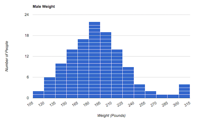 A histogram presenting weight distribution among the male test subjects. There is a noticeable upward curve that begins at 150 pounds, peaks at 180–195 pounds, drops off noticeably above 210 pounds, again above 240 pounds. There is one less male subject in the 105–135 range than in the 255–315 range.