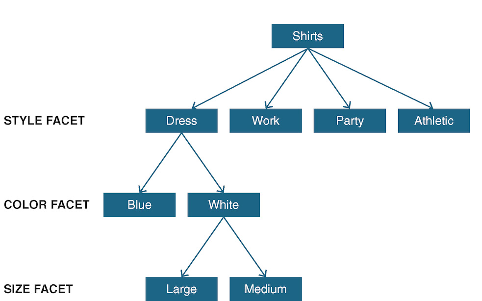 A chart depicts an enumerative classification for shirts.