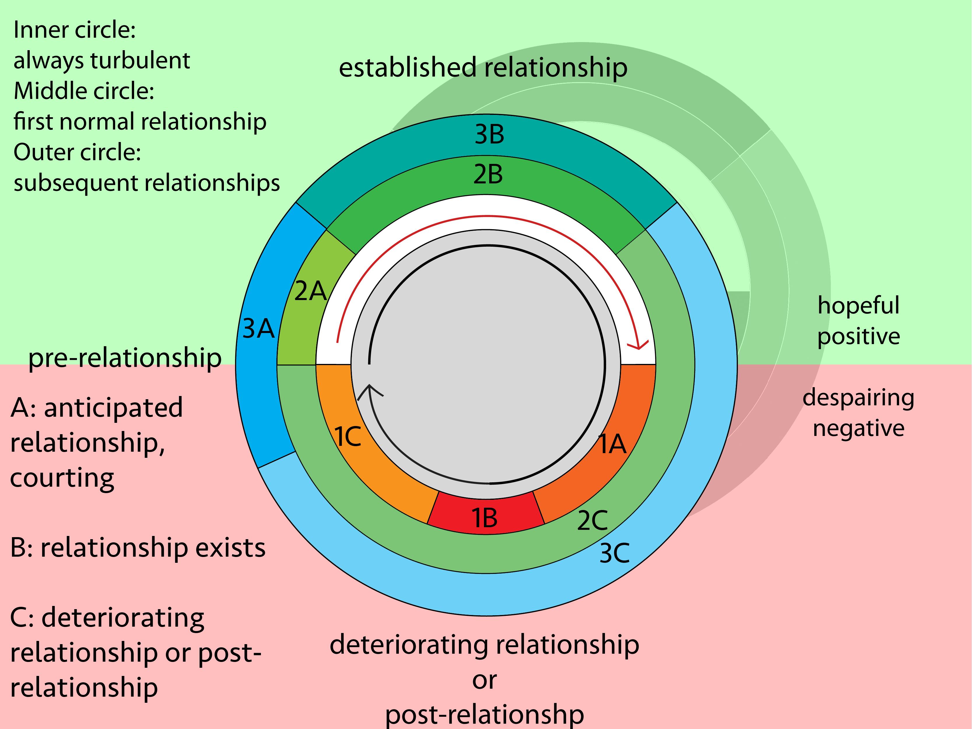 love-circle-variations
