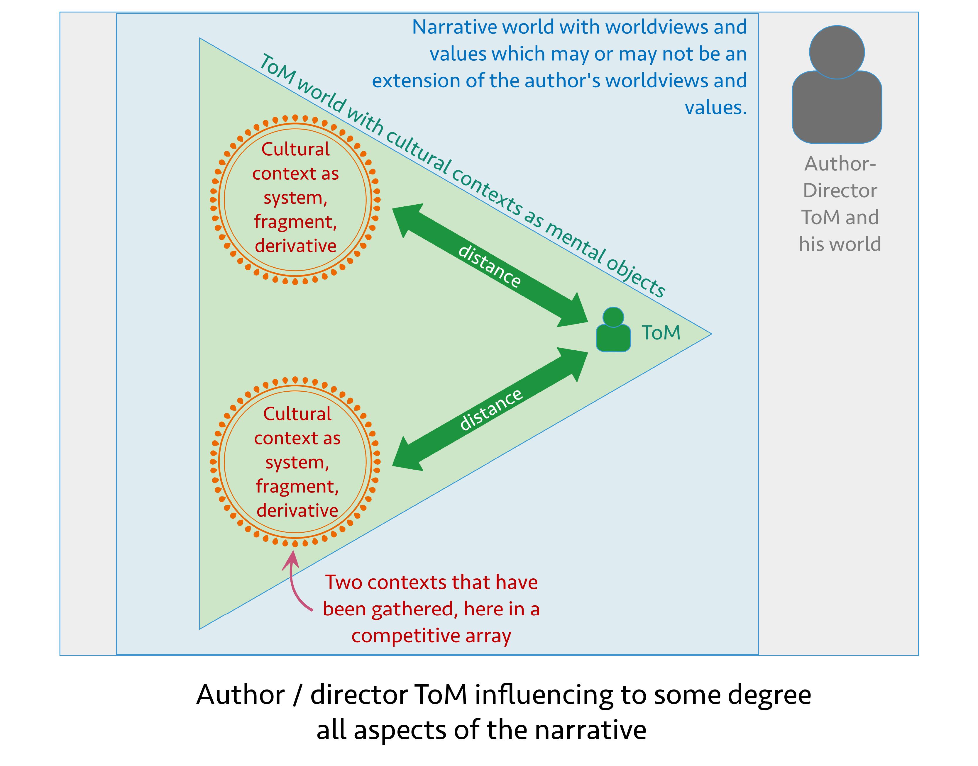 ToM-contexts-author