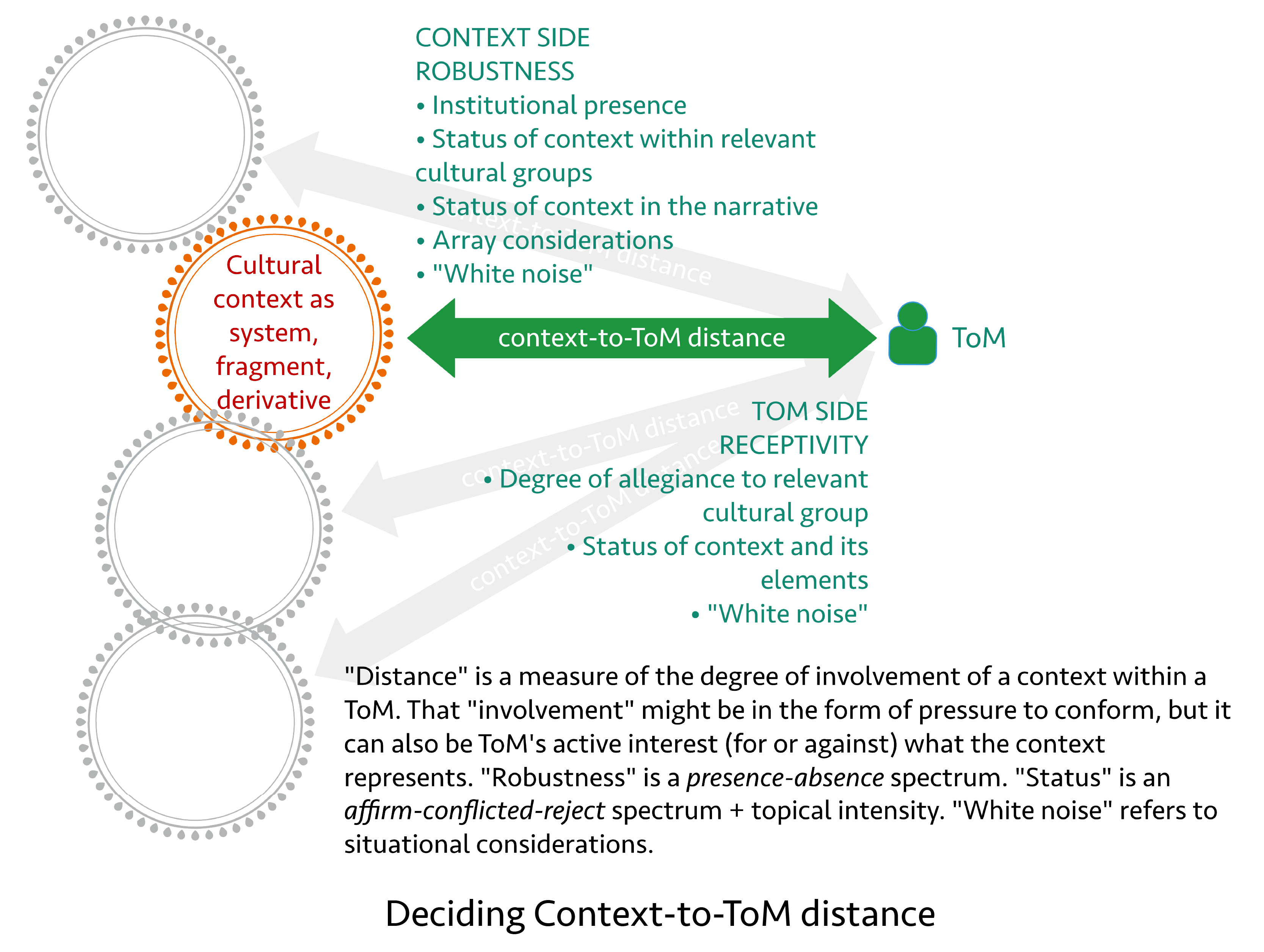 ToM-contexts-distance-defined