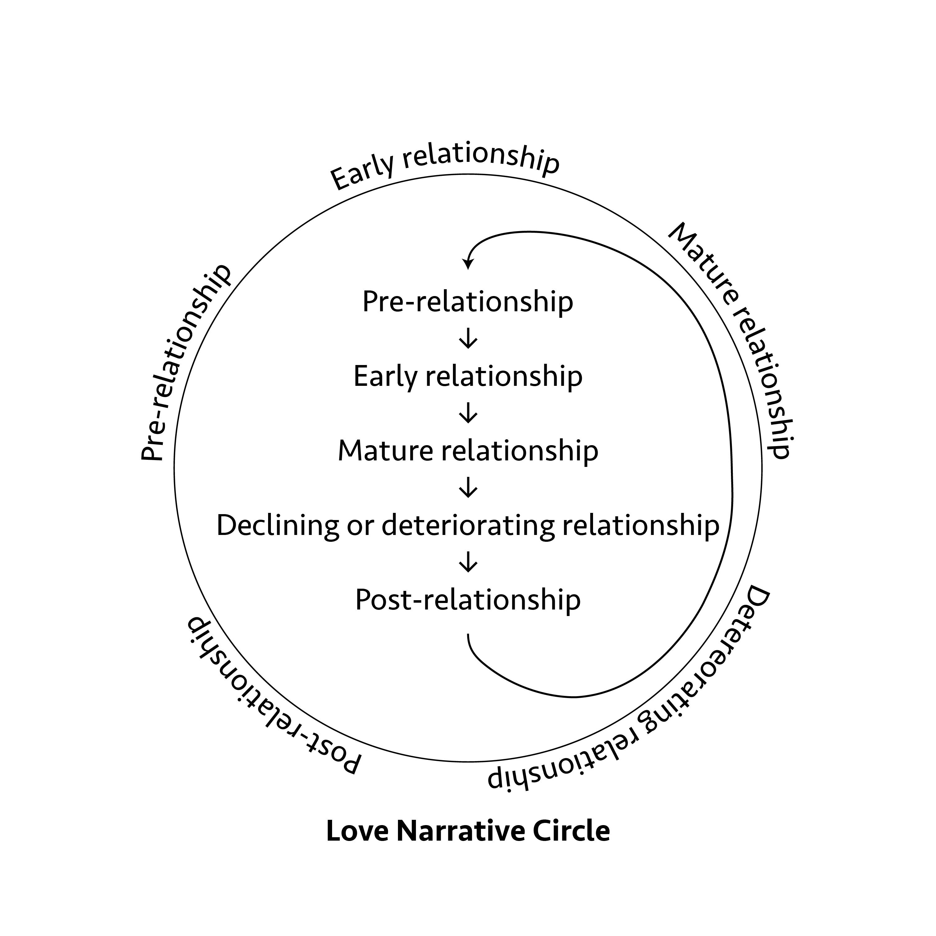 narrative-love-circle