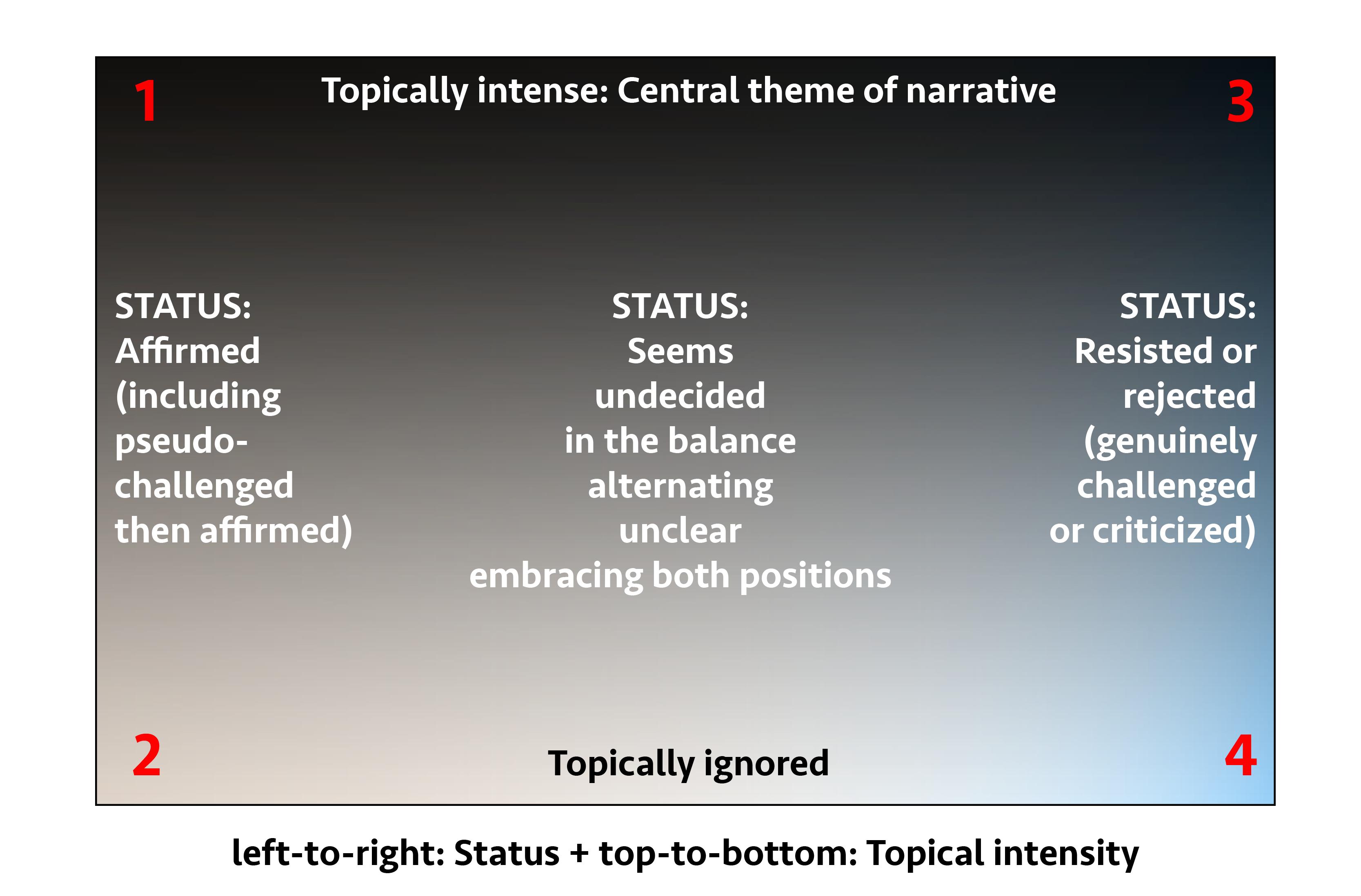 status-topical-intensity