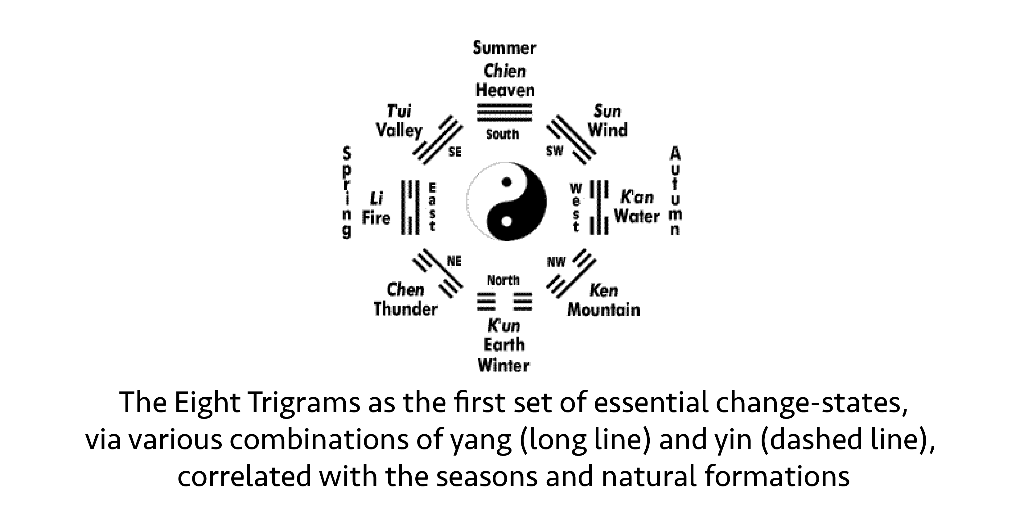 eight-trigrams